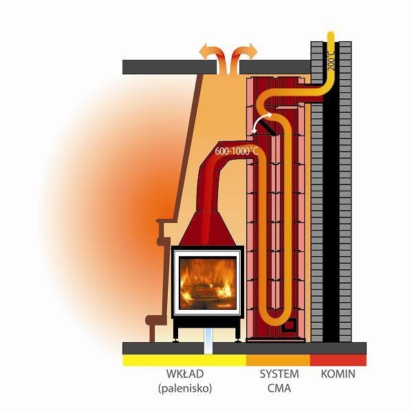 kolmanda põlvkonna soojussalvestav süsteem