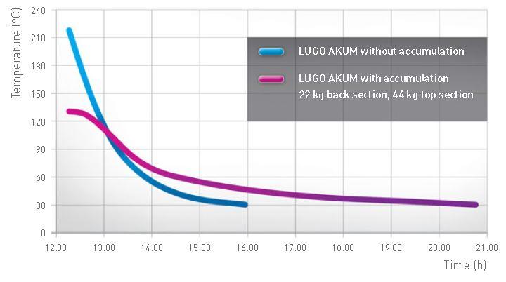 lugo-akkum-soojasalvestus-tabel